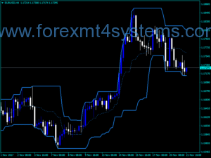 Indicador Forex PChannel