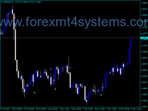 Индикатор за тенденция към интензивен валутен курс