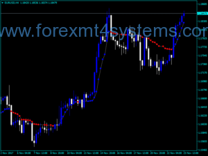 Forex Perry Kaufman AMA Optimized Indicator
