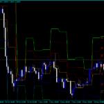 Forex Pivot AllLevels Indicator