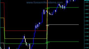 Forex Pivot Fibs Indicator