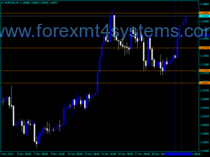 Forex Pivot RS Session Indicator