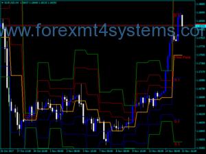 Forex Pivot Indicator