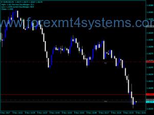 Forex PivotCustomTime Indicator
