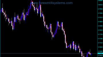 Forex Previous Day Floating Pivot Indicator