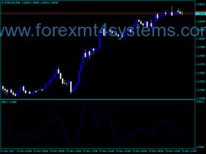 Индекс на Forex RBCI