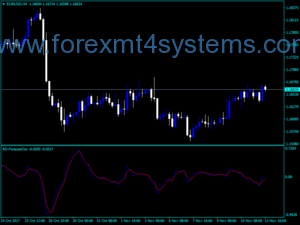 Forex RD ForecastOsc Indicator