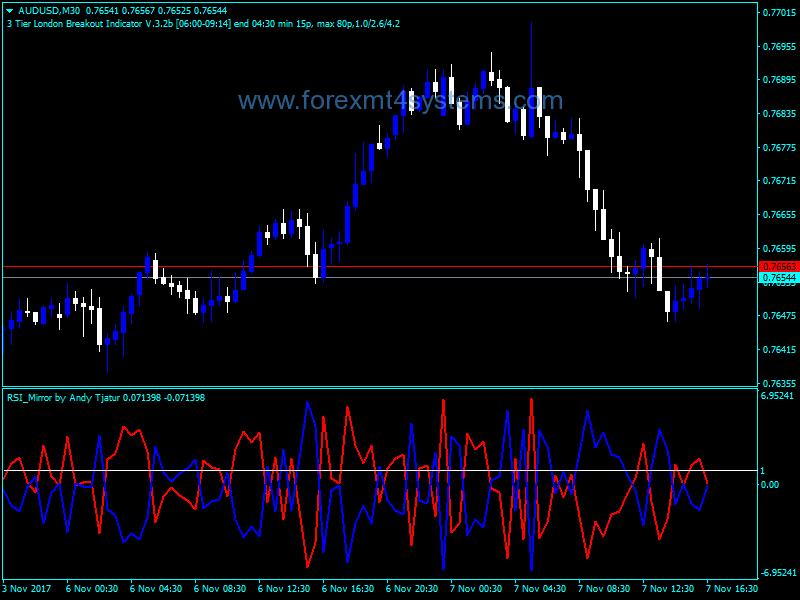 Forex RSI Mirror Indicator