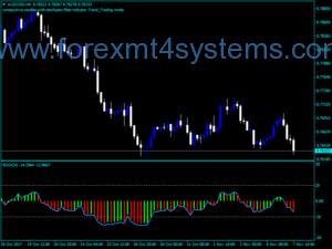 Индекс на Forex RSO