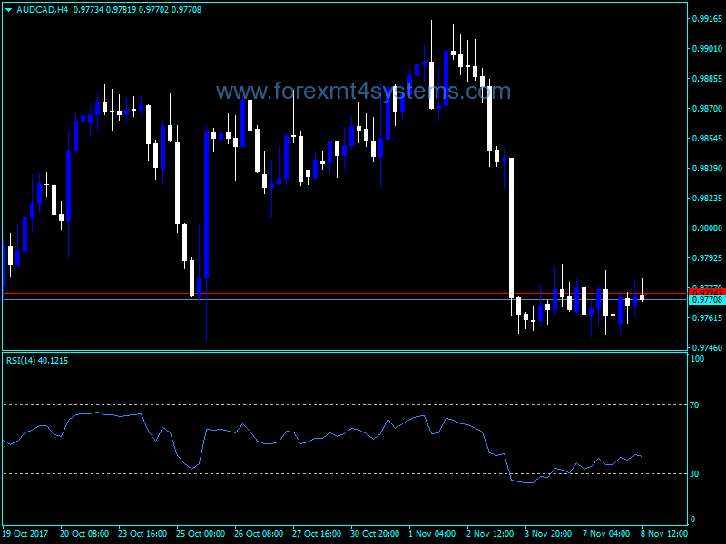 Relative Strength Index in Forex | An FX RSI guide