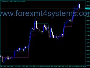 Forex Renko v1 Indicator