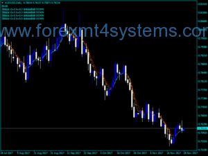 Forex Rûnpriis Indicator