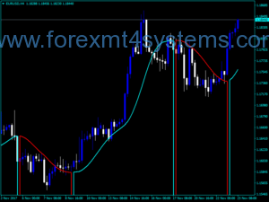 Forex Round Price Two Color Indicator