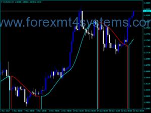 Forex Кръгла цена Два цветен индикатор