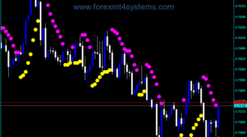 Forex SAR Color Indicator