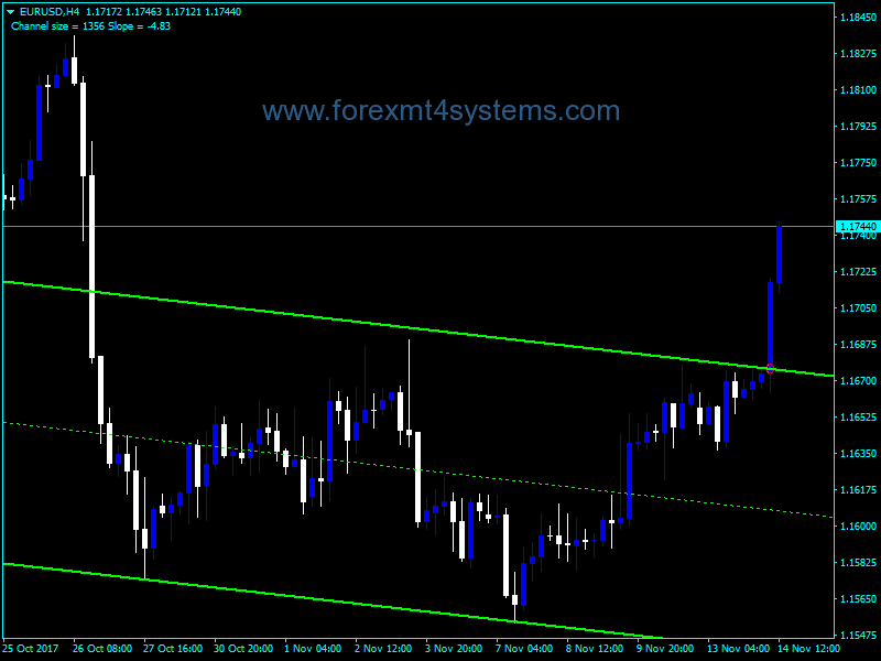 Forex SHI Channel True Indicator