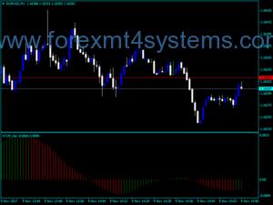 Forex STLM хистов индикатор