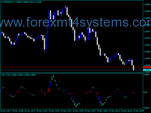 Forex SVS Trend Indicator