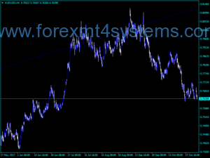 Indekatoriya Forex SZZ