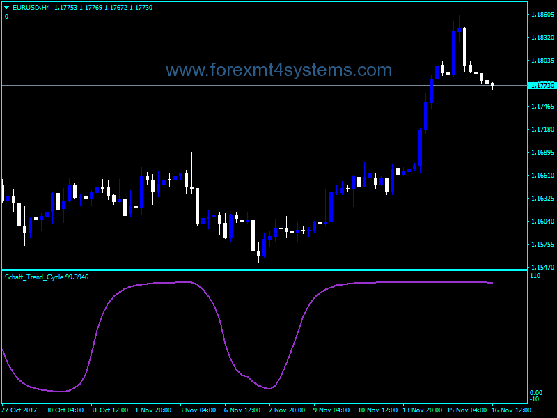 Forex Schaff Trend Cycle Indicator