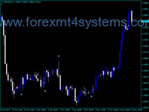 Forex Silver Trend Signal Indicator