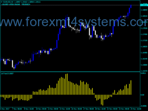 Forex Sin Trend Indicator