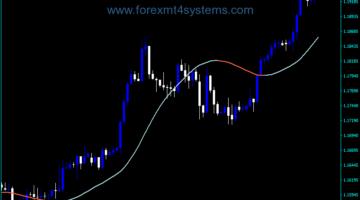 Forex Slope Direction MTF Indicator