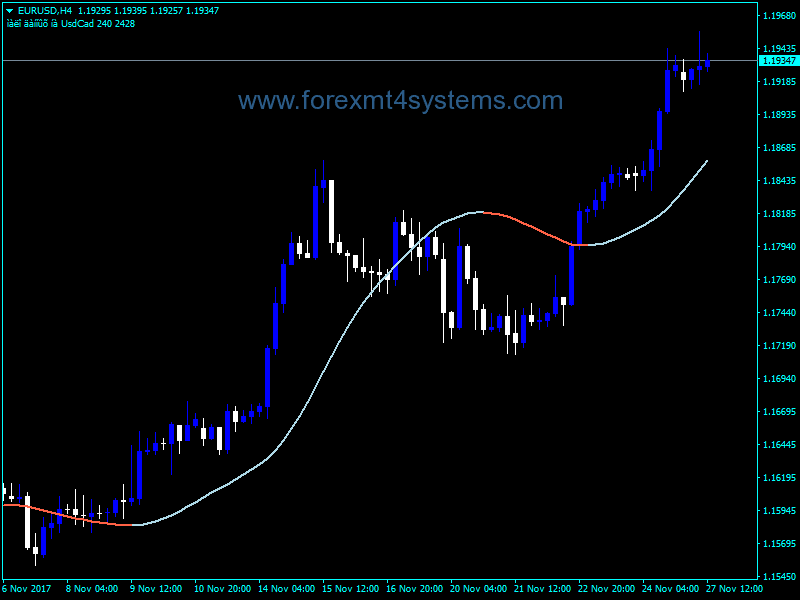 Forex Slope Direction MTF Indicator