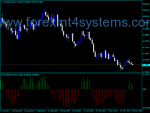 Forex Solar Wind Clean Indicator