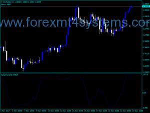 Forex Spearmans Rank Correlation Indicator