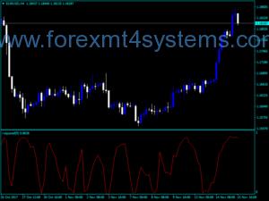 Forex vierkante indicator