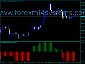 Forex StepMA Stochastic KV Indicator