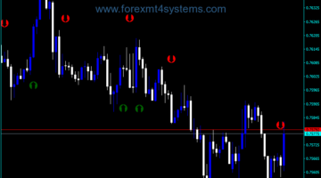 Forex Stoch Crossing Indicator