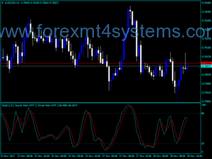 Forex Stoch Sound Email Indicator