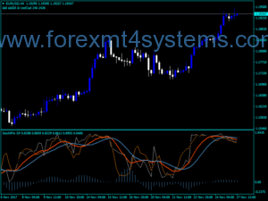 Forex StochR Super Position Indicator