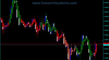 Forex Stochastic Candles Indicator
