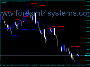Forex Super Support Resistance Indicator