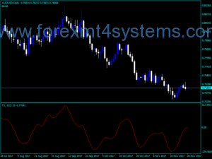 Forex T3 CCI Indicator