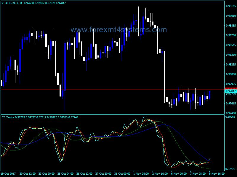 Forex T3 Taotra Indicator