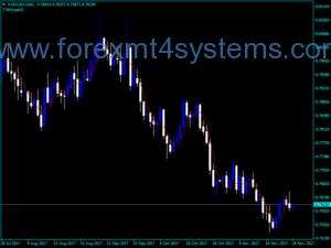 Forex T3MA Optimized Dangosydd