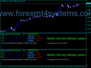 Forex TREND Alexcud Indicator