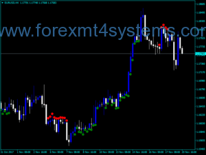 Forex TTF Buy Sell Indicator