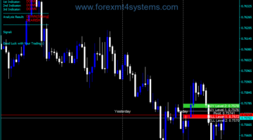 Forex TZ Pivot Points Alert Indicator