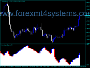 Indekatoriya Forex-Three Line Break