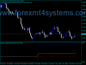 Forex Tick Chart Weighted Indicator