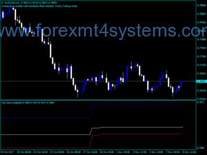 Forex Tick Chart Indicador ponderado
