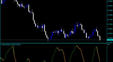 Forex Timing Indicator