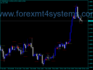 Forex Today Trend Indicator