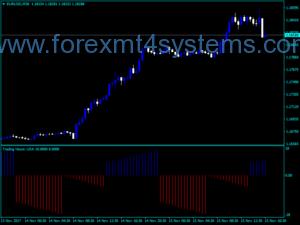 Forex market hours indicator