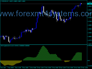 Forex Trend EMA Angle Zero Indicator